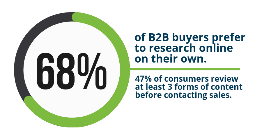 68% of B2B prefer to research online on their own
