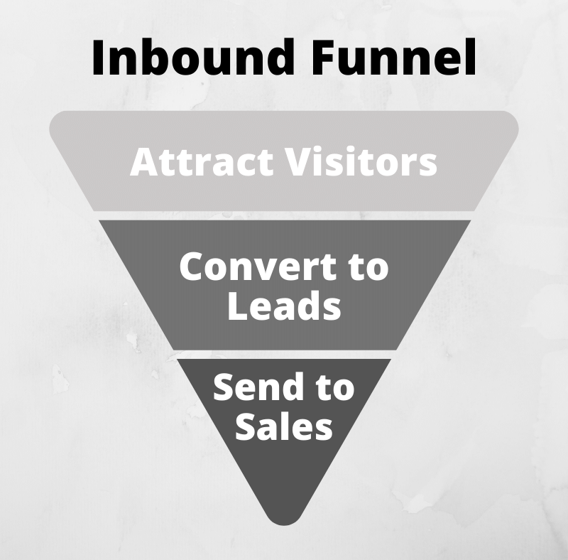 The Inbound Marketing Strategy Inbound Funnel