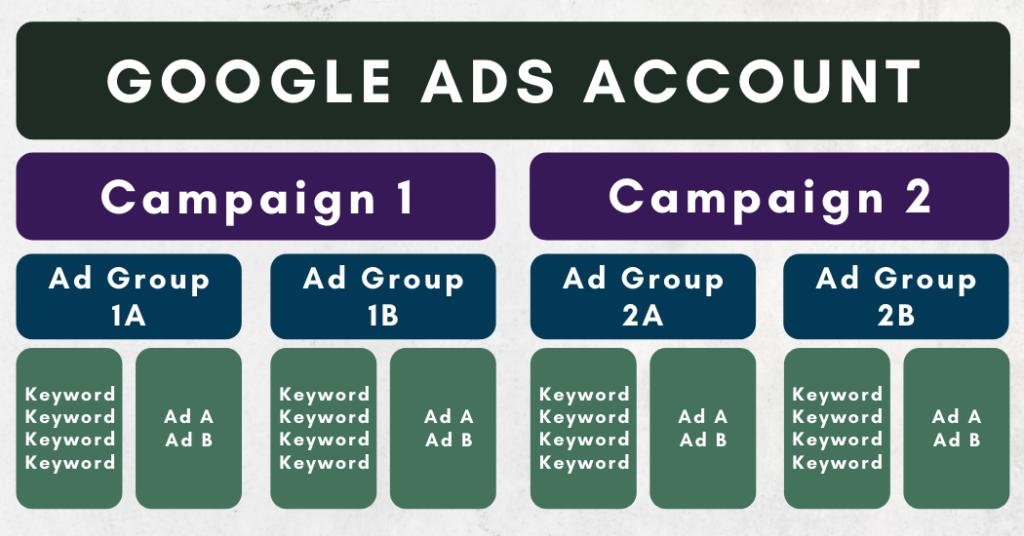 google ads platform structure